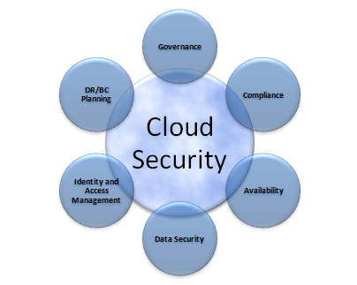 Understanding the cloud data security risks are just as important as the rewards.