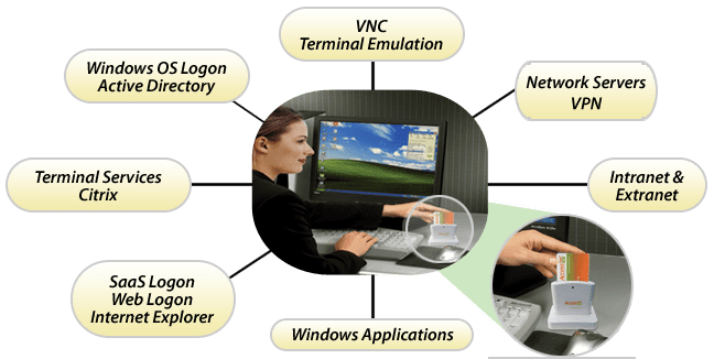 Power LogOn – The Password Manager Solution  by Access Smart